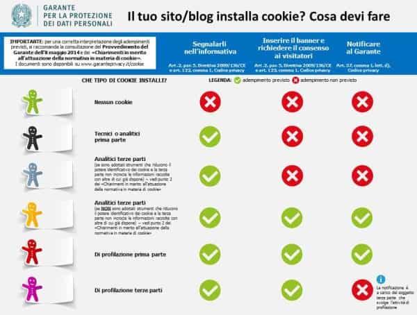 Cookie Law Italia: Tutto Quello Che C'è Da Sapere