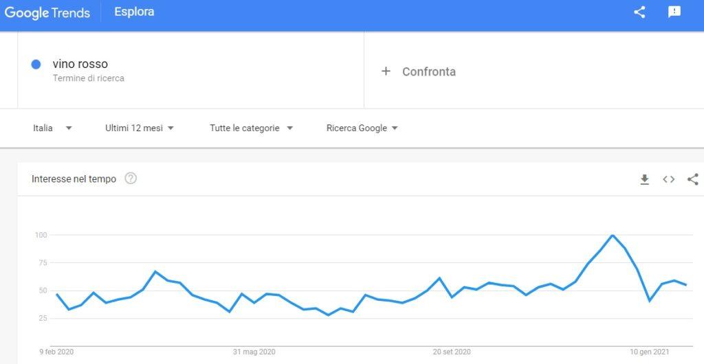 Ottimizzazione Seo google trends