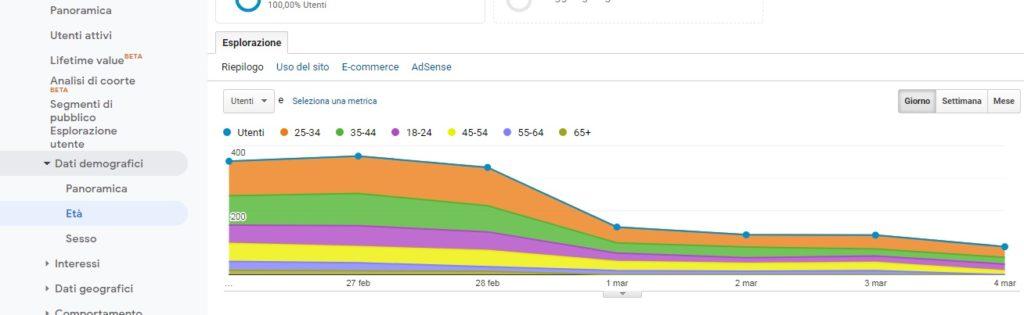 Google Analytics guida base - età utenti