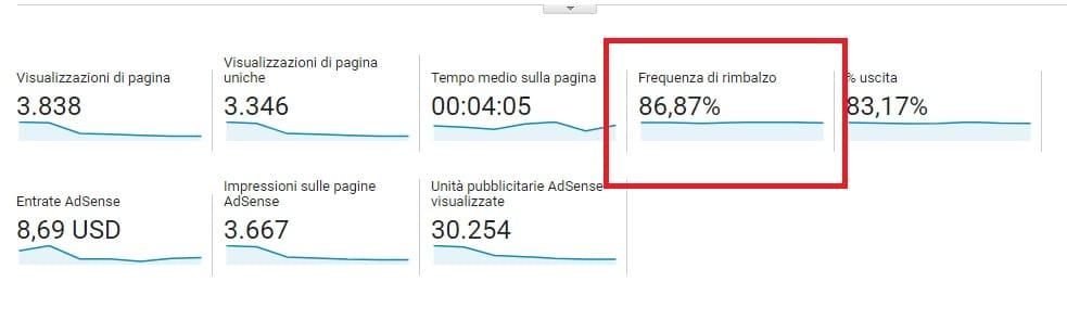 Google Analytics guida base - frequenza di rimbalzo