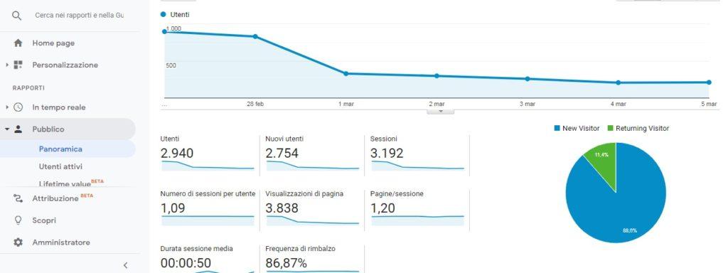 Google Analytics guida base - sezione pubblico