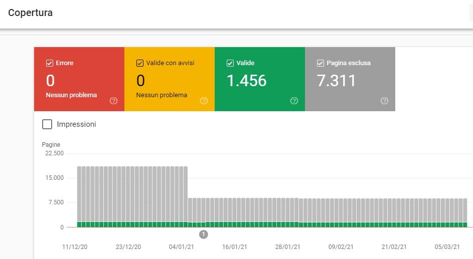 Google search console guida base - copertura indicizzazione