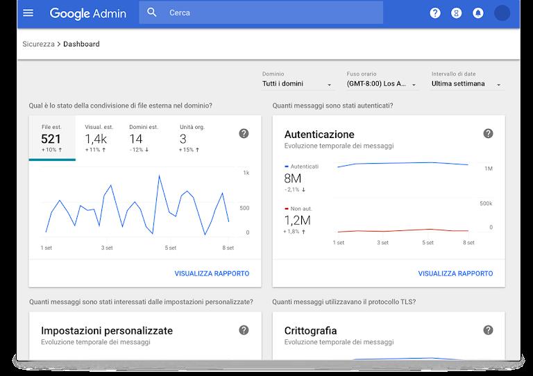 google workspace - dashboard di controllo sicurezza