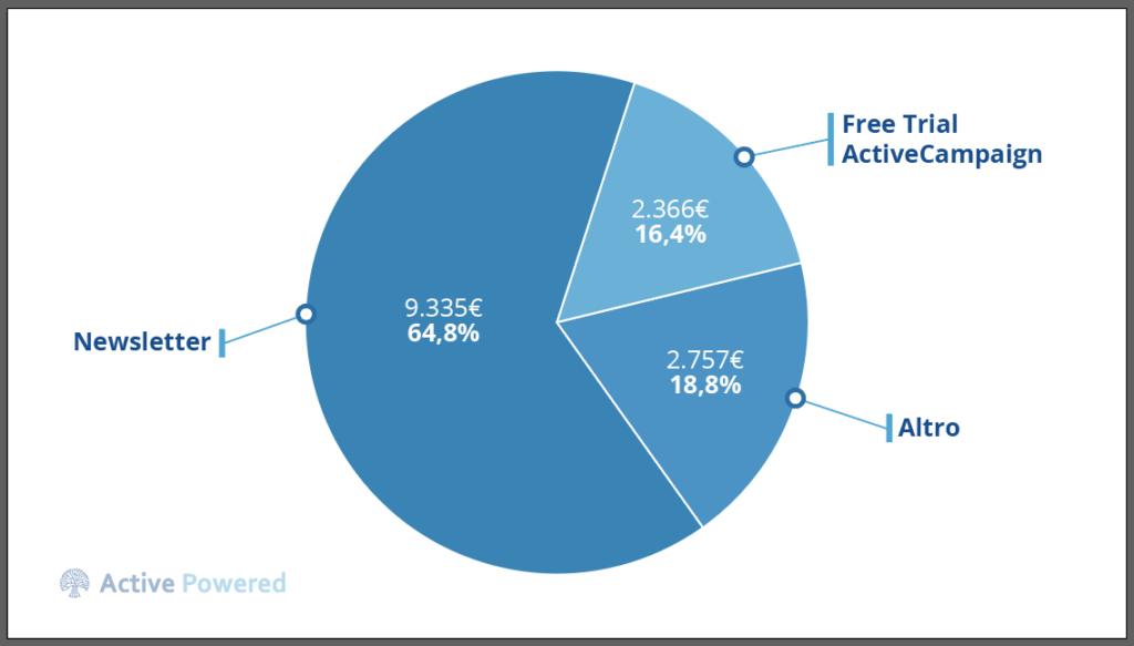 Grafico: il 64,8% del ROI dell'email marketing viene dalla newsletter.