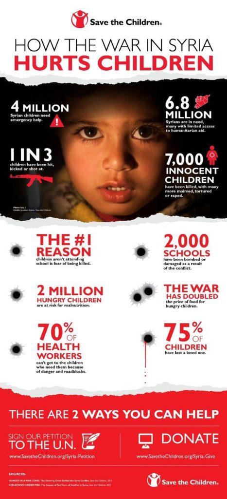 Come creare una infografica: Save the Children