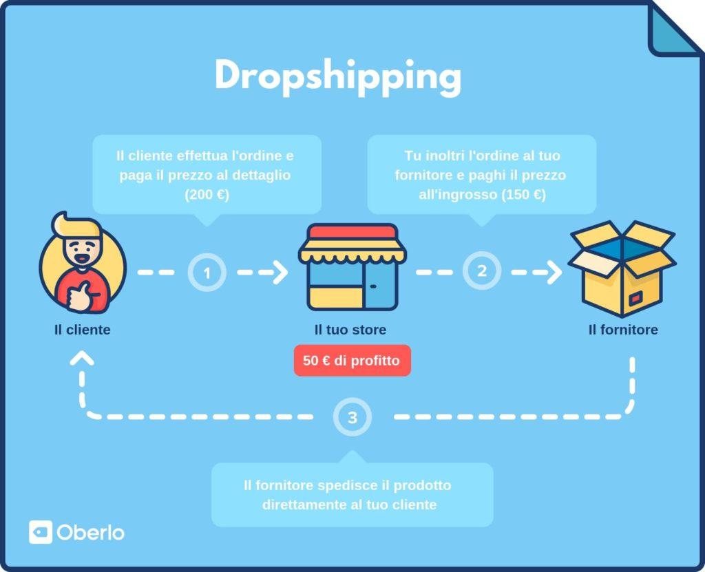 dropshipping - cos'è come funziona