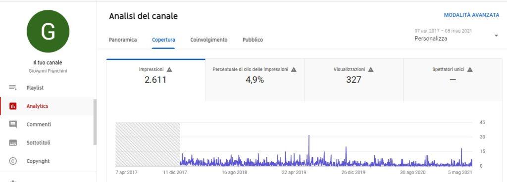 Come si guadagna con youtube guida per aziende You Tube analytics