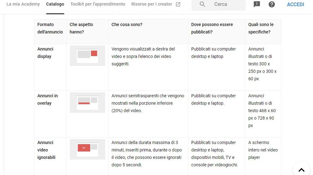 Come si guadagna con youtube guida per aziende - tabella annunci Adsense