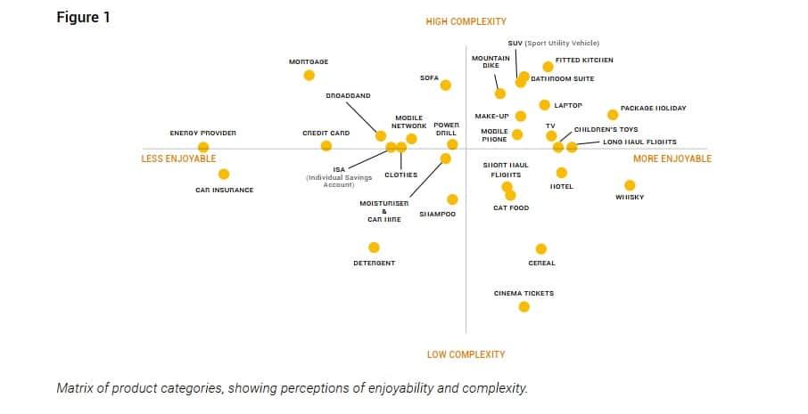 messy middle, come funziona il nuovo modello di marketing individuato da google