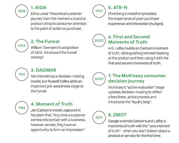 messy middle, come funziona il nuovo modello di marketing individuato da google. Modelli di marketing classici