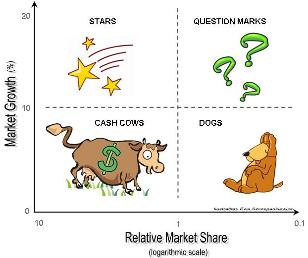 analisi di mercato matrice bcg